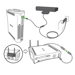 Arrows emphasize the connection points for a Kinect sensor to an Original Xbox 360 console and for a wireless adapter to the console.