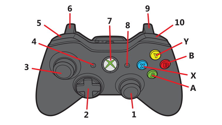 xbox 360 controller guide quickflix help centre rh help quickflix com au Xbox 360 Wireless Controller Buttons Xbox 360 Wireless Controller Buttons